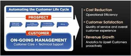 Automating the customer lifecycle